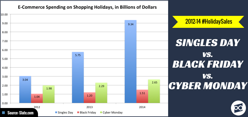 2012-14 E-commerce Sales