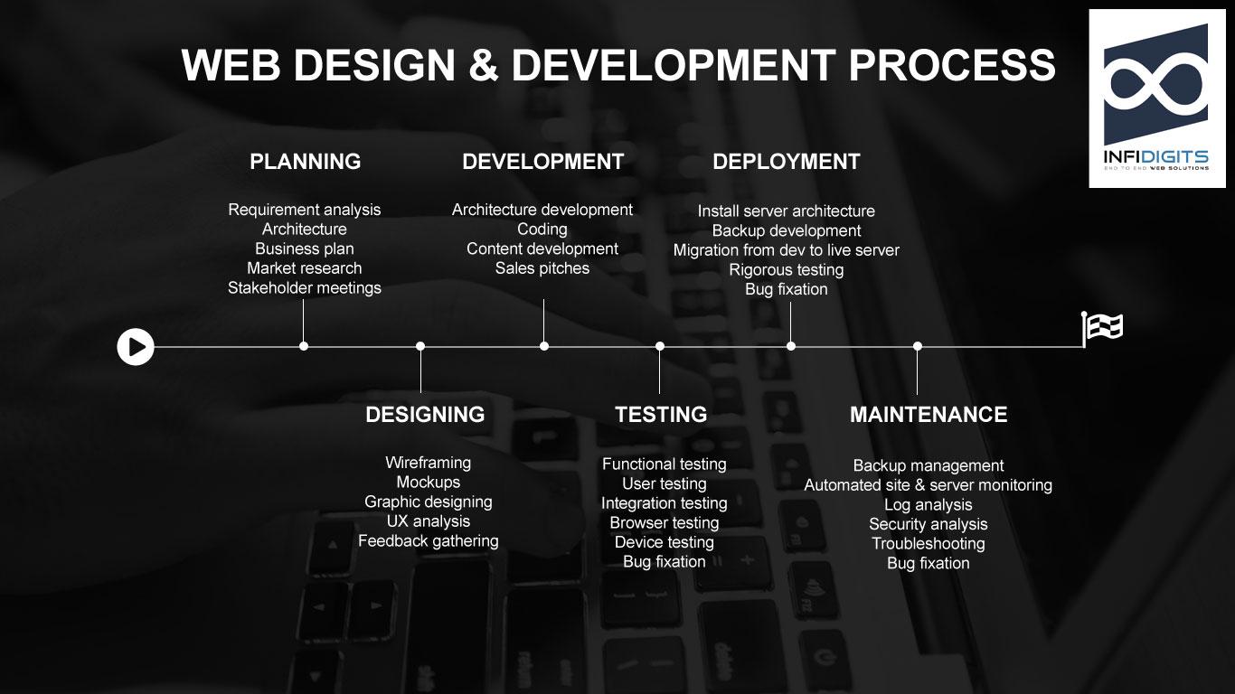 User Centric Web Design & Development Solutions – InfiDigits Web
